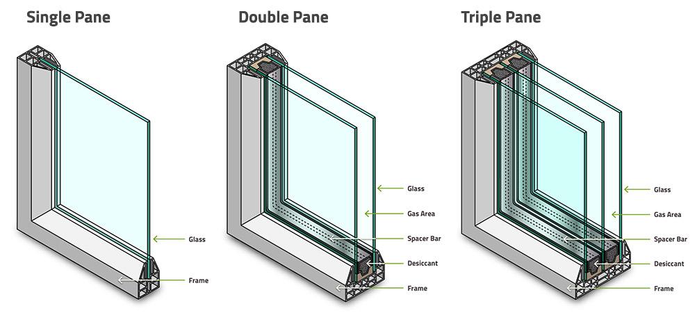Window glazing types.